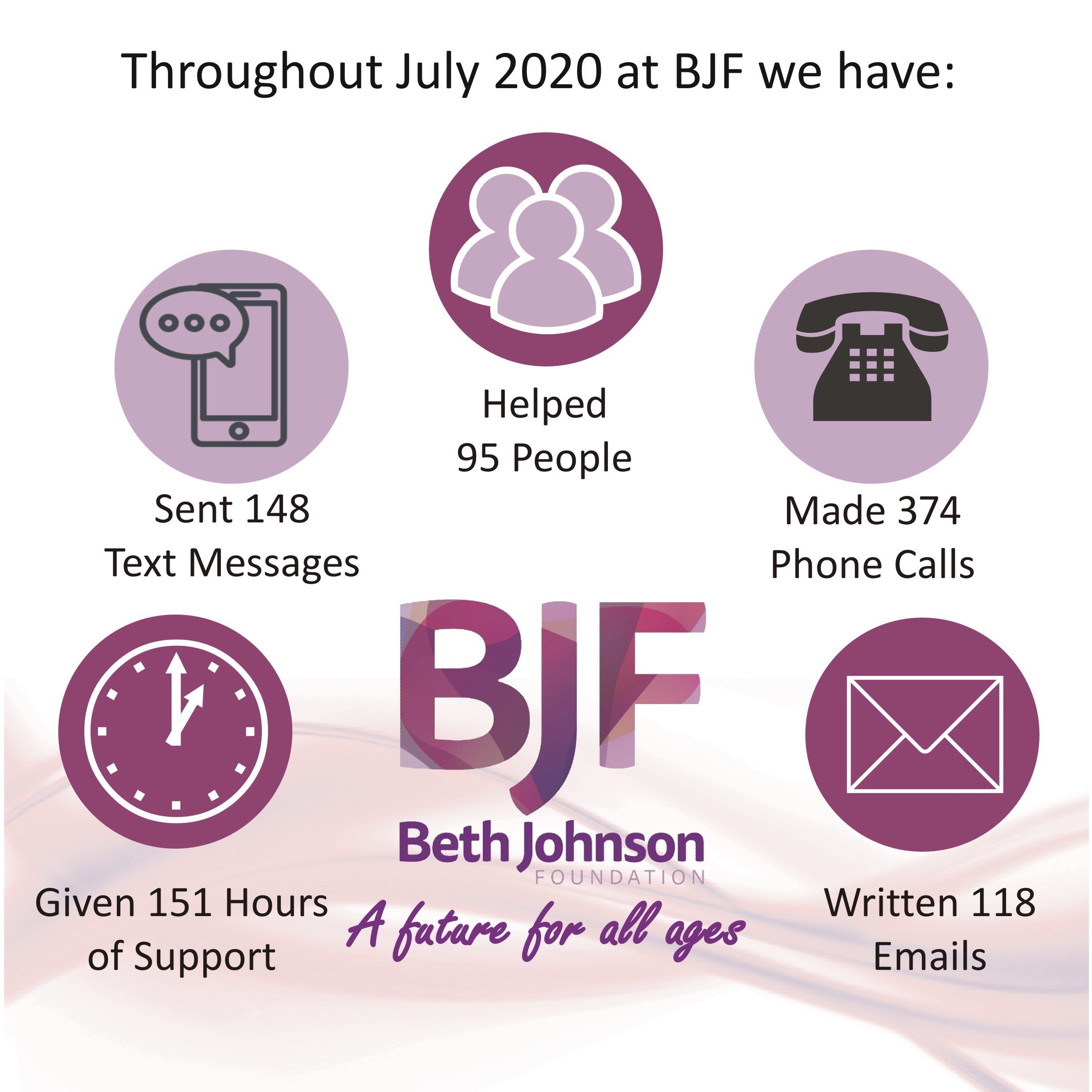 Infographic July 2020
