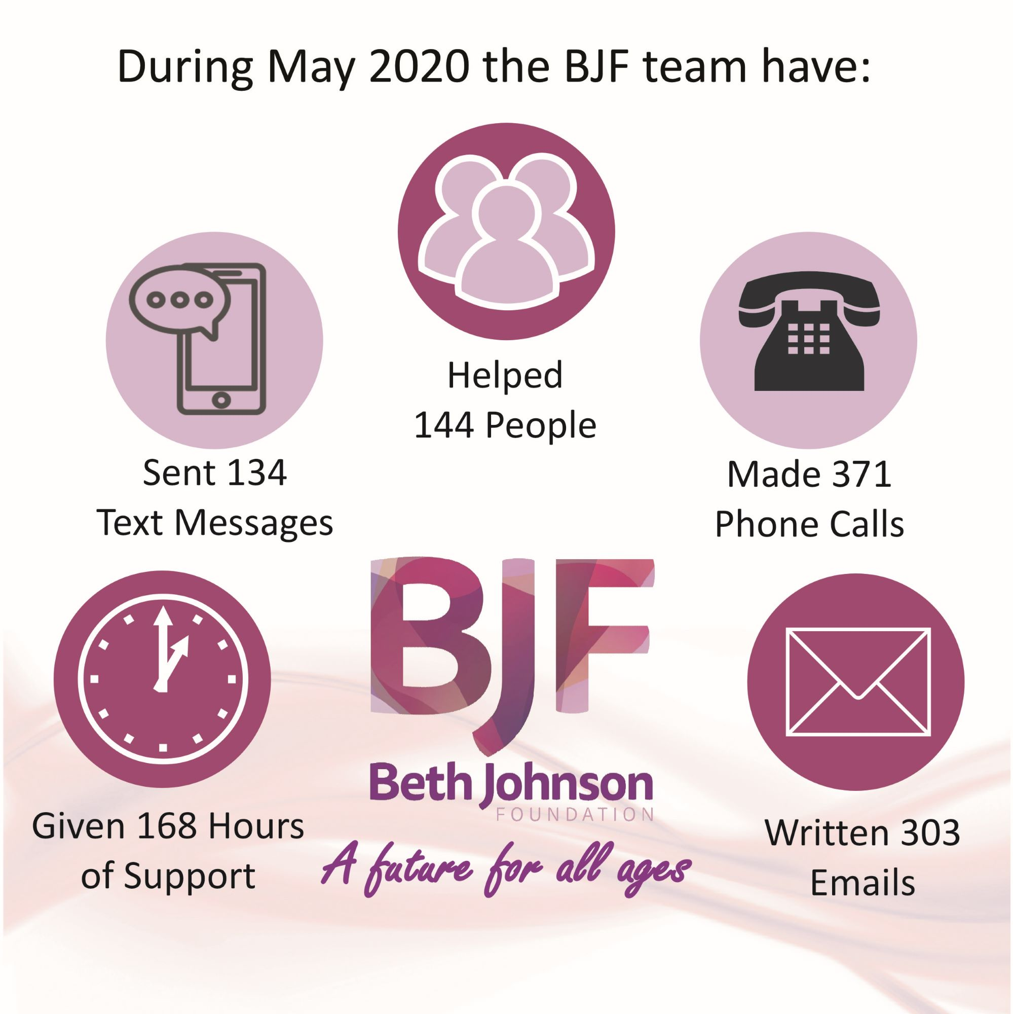 Infographic May 2020