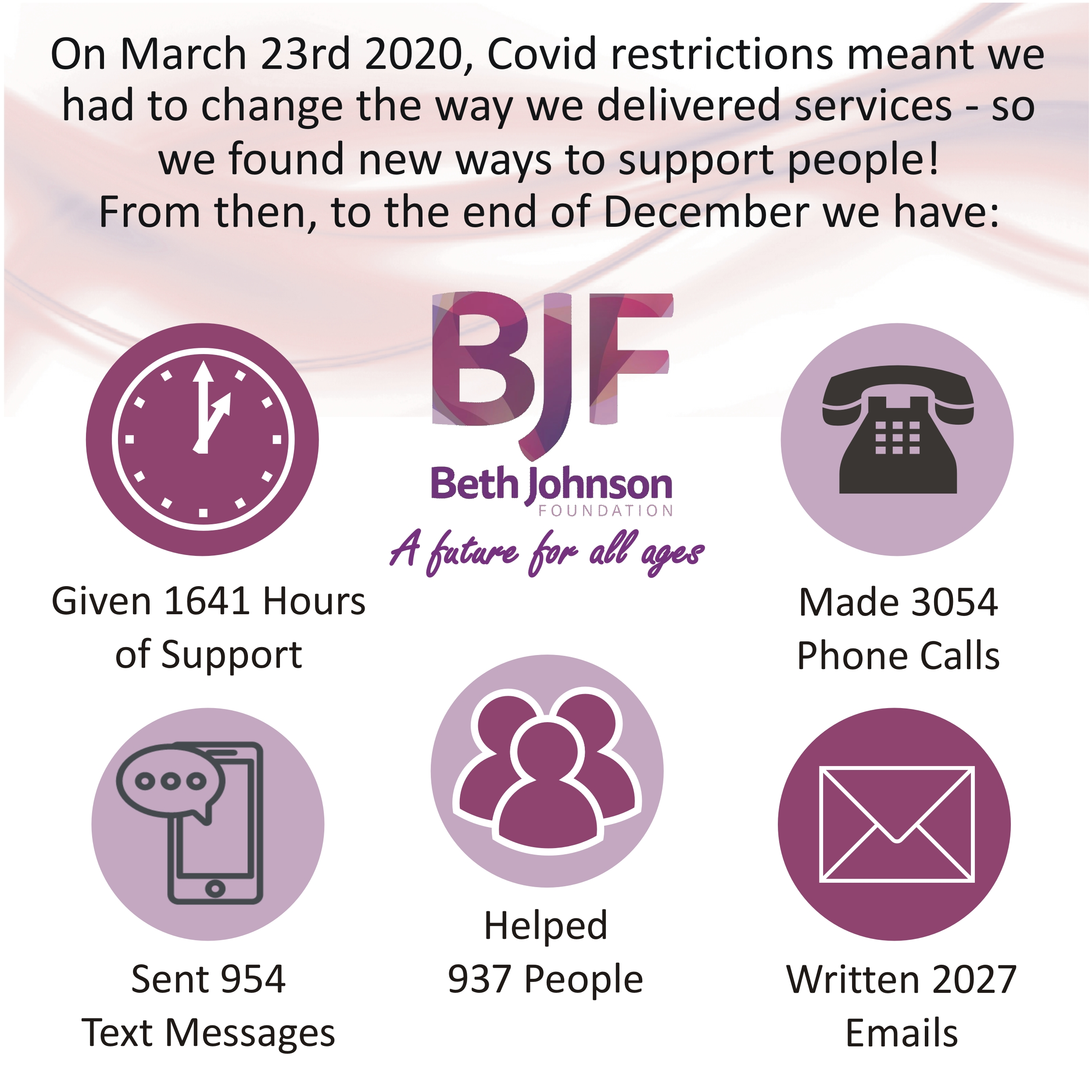 BJF Covid Help Infographic March to December 2020